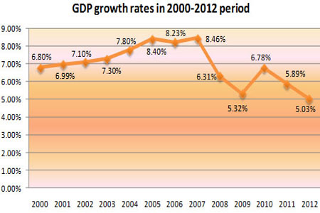 GDP2013