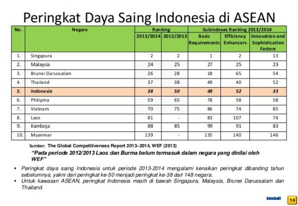 peringkat-daya-saing-indonesia-di-asean